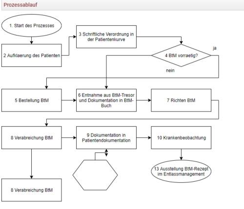 Darstellung umfangreicher Prozessabläufe