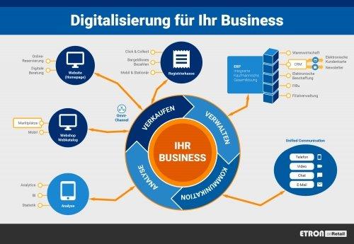 Volle Digitalisierung -