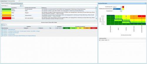 Stammdaten - Risikomethode & Risikomatrix