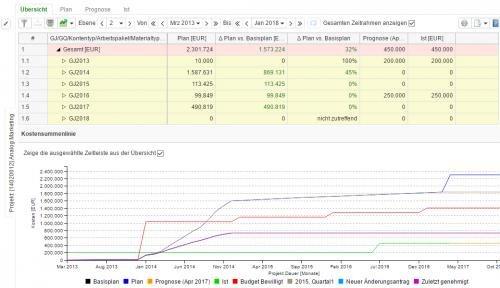 5. Produktbild KLUSA webbasiertes Projektmanagement
