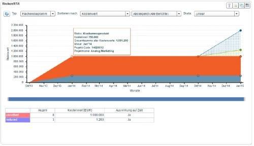 3. Produktbild KLUSA webbasiertes Projektmanagement