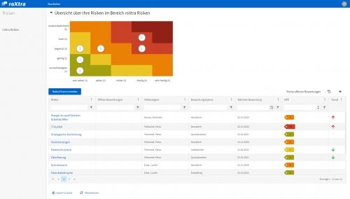 roXtra Risiken | Dashboard einer zweidimensionalen Risikomatrix