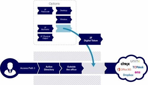 Infografik HelloID Access Policies
