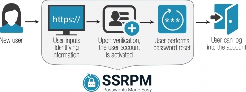 Account Claiming Process
