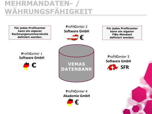 Mehrmandanten- / Währungsfreiheit
