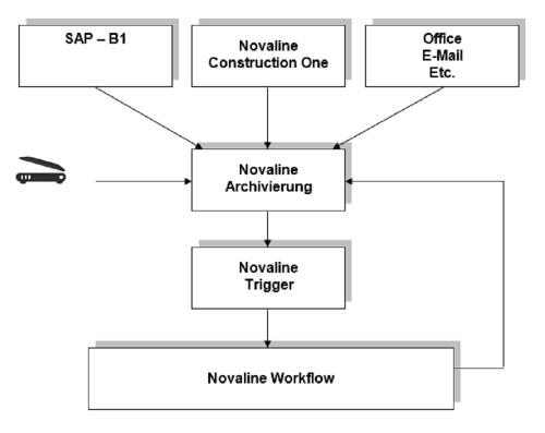 Workflow für Archiv.One: Belegfluss