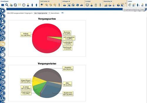 Individuelle Echtzeit Reports  mit Verlinkung auf den Teilmengenbereich