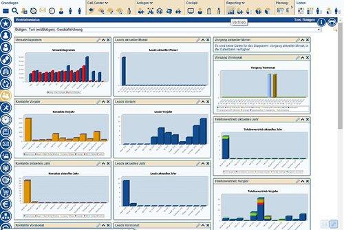 Echtzeit Reports als Dashboard zur Vertriebsstatus und Marketingstatus