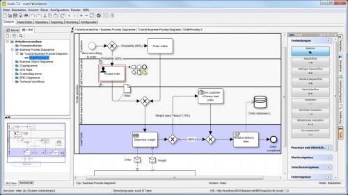 1. Produktbild inubit BPM - Business Process Diagramm
