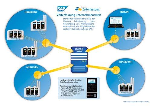 2. Produktbild Chronos Zeiterfassung für SAP