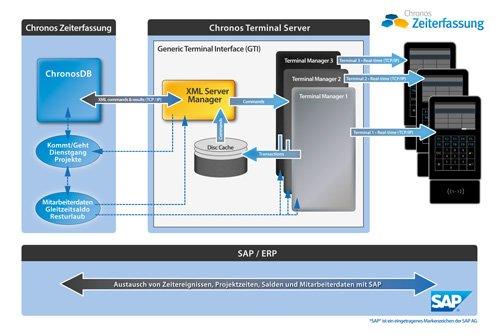 3. Produktbild Chronos Zeiterfassung für SAP