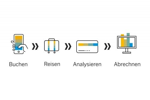 Die Komplettlösung von SAP Concur
