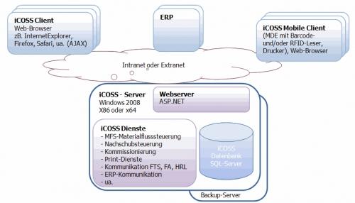 Icoss-Systembasis