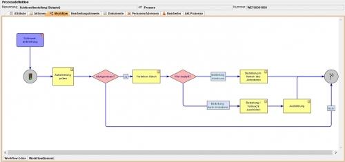Beispiel Workflow für den Prozess Schlüsselbestellung