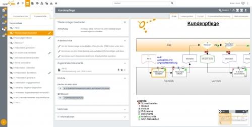 Prozesssicht: zugeordnete-Module im sycat-IMS-Portal