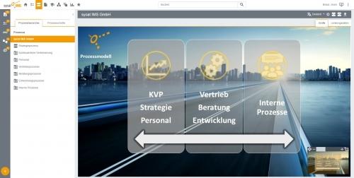 Prozesssicht: Prozesshierarchie im sycat-IMS-Portal