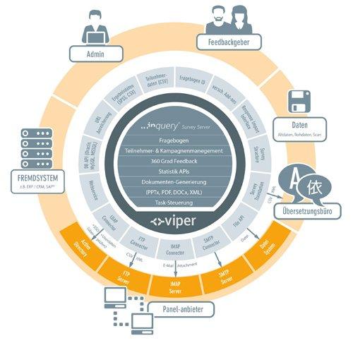 5. Produktbild Inquery Survey Server - Software für betriebliche Befragungen