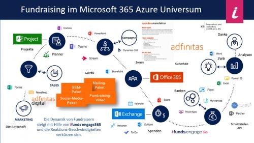 Fundraising im Microsoft 365 Azure Universum