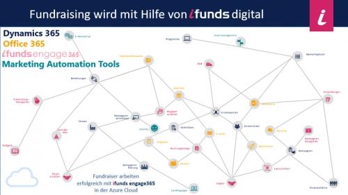 Fundraising wird mit Hilfe von ifunds digital