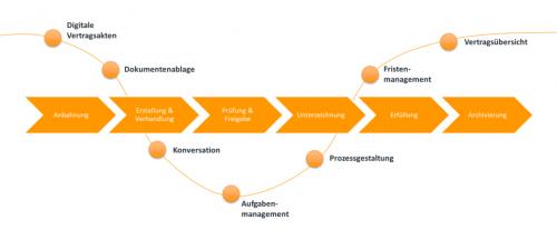 Der Vertragslebenszyklus
