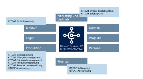KITCAT Software-fuer-Grosskuechen-Microsoft-Dynamics-NAV