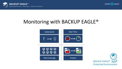 BACKUP EAGLE® Monitoring