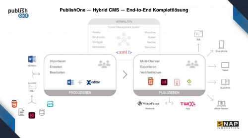 PublishOne - Überblick