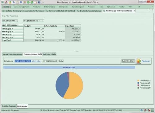 Frei konfigurierbare Pivot-Analyse