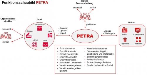 PETRA Schaubild