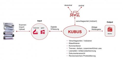 Aktendigitalisierung mit IP Systeme