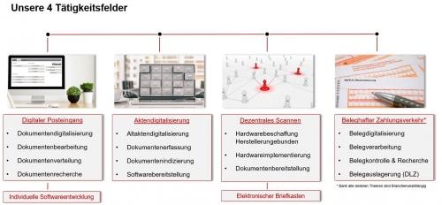 Tätigkeitsfelder IP Systeme