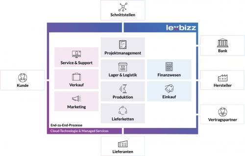Lexware Lexbizz