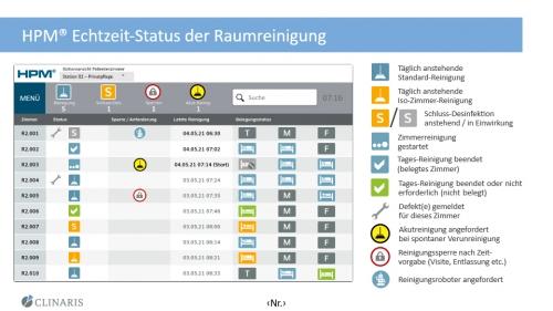 HPM® Echtzeit-Status der Raumreinigung
