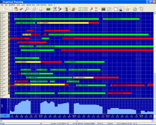 Screenshot 1 Increase productivity... ProSeS Graphical Planning