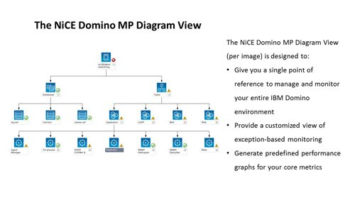 1. Product Image NiCE Domino MP - SCOM Domino Management Pack