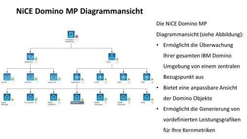 1. Produktbild NiCE IBM Domino MP, Überwachen von Domino Servern mit Microsoft SCOM