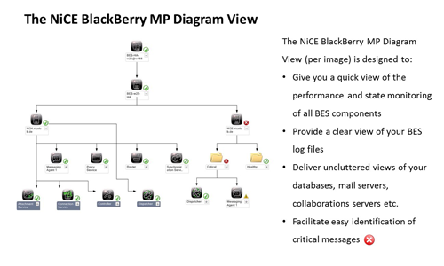 1. Product Image NiCE BlackBerry MP - BlackBerry SCOM Management Pack