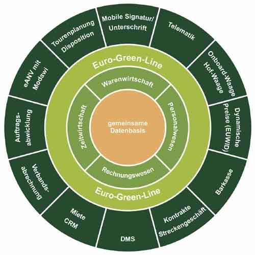 5. Produktbild Euro-Green-Line - Branchenlösung für die Abfallwirtschaft