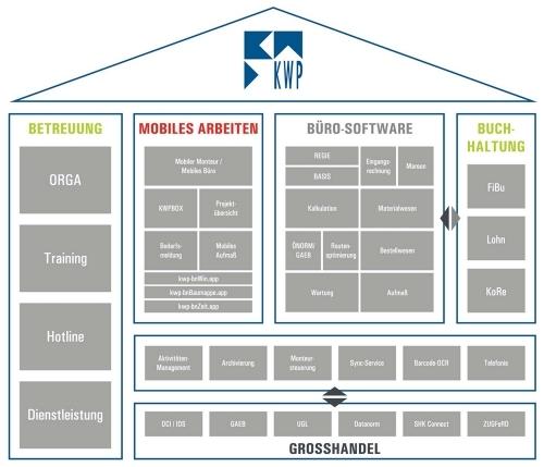 Software modular. ausbaufähig. umfassend.