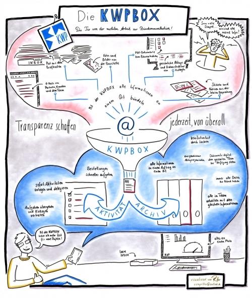 E-Mails mobil archivieren und dokumentieren.