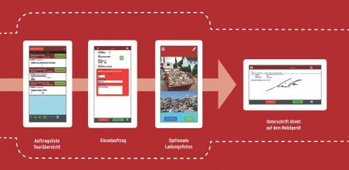 Workflow der basion mobile App