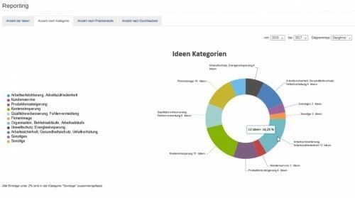 4. Produktbild HCM Ideenmanagement