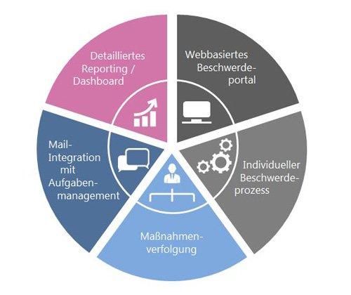 4. Produktbild HCM Beschwerdemanagement