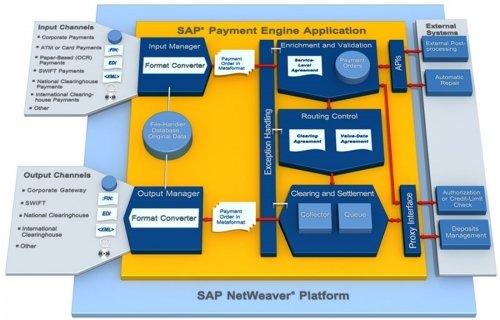 alseda AIP für die SAP Payment Engine