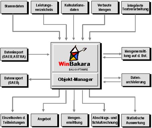 1. Produktbild - WinBakara