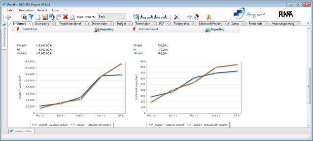 PLANTA Project - Infoboard mit Kostentrend