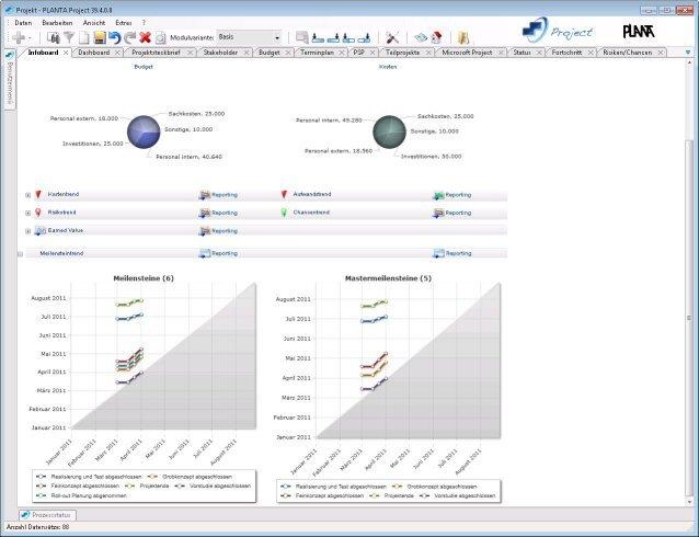 PLANTA Project: Infoboard mit Meilensteintrend
