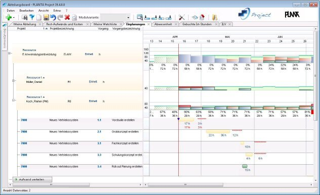 PLANTA Project: Abteilungsboard - Ressourceneinplanungen