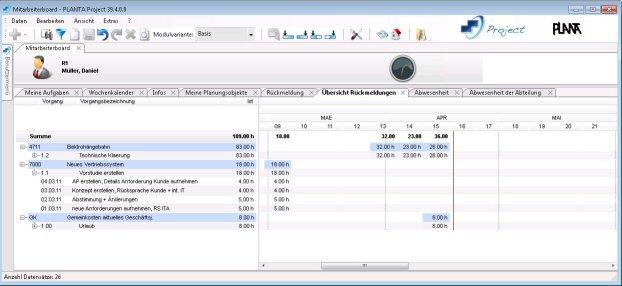 PLANTA Project: Mitarbeiterboard - Übersicht Rückmeldungen