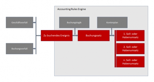 Funktionale Prozessschritte der Accounting Rules Engine